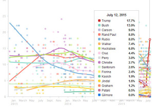 trump-poll-huffington-post-july12-2015