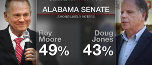 The Trump Effect! Now that President Trump has fully endorsed Judge Roy Moore, the rest of the Republican Party has been quick to follow